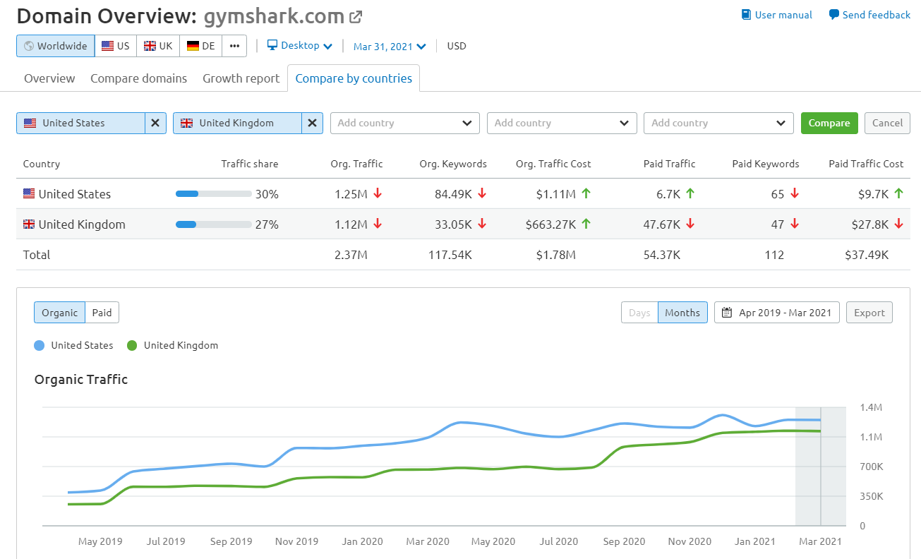 gymshark organic growth comparison by country: United States vs United Kingdom